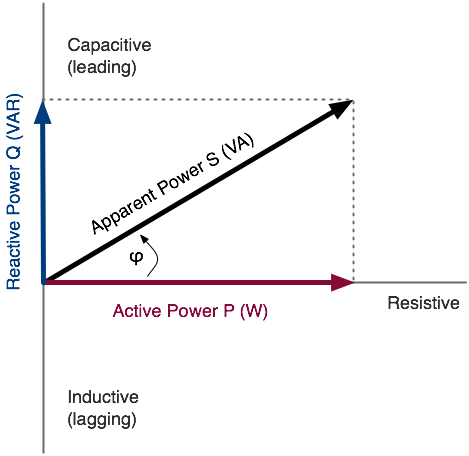 how to know if its a inductive or capacitive load